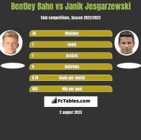 Bentley Bahn vs Janik Jesgarzewski h2h player stats