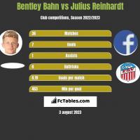 Bentley Bahn vs Julius Reinhardt h2h player stats