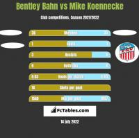 Bentley Bahn vs Mike Koennecke h2h player stats