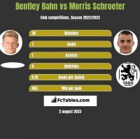 Bentley Bahn vs Morris Schroeter h2h player stats