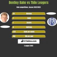 Bentley Bahn vs Thilo Leugers h2h player stats