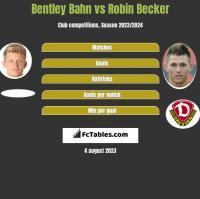 Bentley Bahn vs Robin Becker h2h player stats