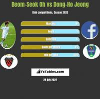 Beom-Seok Oh vs Dong-Ho Jeong h2h player stats