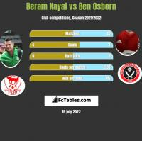 Beram Kayal vs Ben Osborn h2h player stats