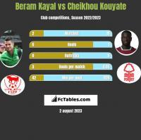 Beram Kayal vs Cheikhou Kouyate h2h player stats