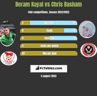 Beram Kayal vs Chris Basham h2h player stats