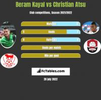 Beram Kayal vs Christian Atsu h2h player stats