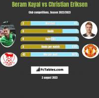 Beram Kayal vs Christian Eriksen h2h player stats