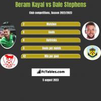 Beram Kayal vs Dale Stephens h2h player stats