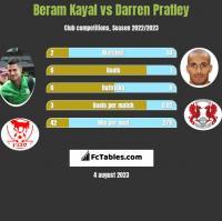 Beram Kayal vs Darren Pratley h2h player stats