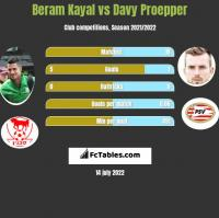 Beram Kayal vs Davy Proepper h2h player stats