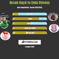 Beram Kayal vs Enda Stevens h2h player stats