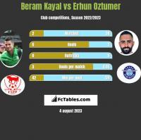 Beram Kayal vs Erhun Oztumer h2h player stats