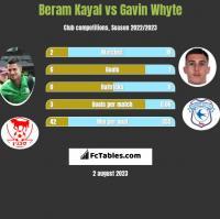 Beram Kayal vs Gavin Whyte h2h player stats