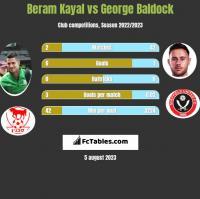 Beram Kayal vs George Baldock h2h player stats