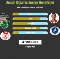 Beram Kayal vs George Honeyman h2h player stats