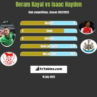 Beram Kayal vs Isaac Hayden h2h player stats