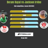 Beram Kayal vs Jackson Irvine h2h player stats