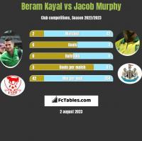 Beram Kayal vs Jacob Murphy h2h player stats