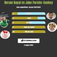 Beram Kayal vs Jake Forster-Caskey h2h player stats