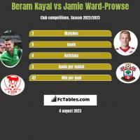 Beram Kayal vs Jamie Ward-Prowse h2h player stats