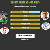 Beram Kayal vs Joe Ralls h2h player stats