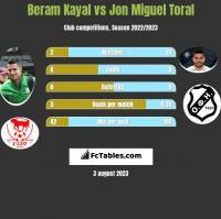 Beram Kayal vs Jon Miguel Toral h2h player stats