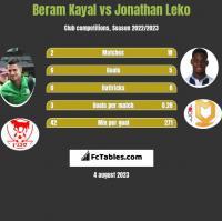 Beram Kayal vs Jonathan Leko h2h player stats