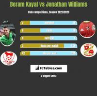 Beram Kayal vs Jonathan Williams h2h player stats