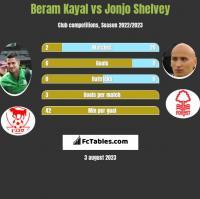 Beram Kayal vs Jonjo Shelvey h2h player stats