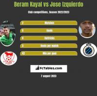Beram Kayal vs Jose Izquierdo h2h player stats