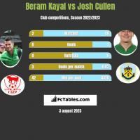 Beram Kayal vs Josh Cullen h2h player stats