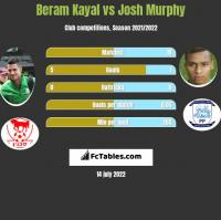 Beram Kayal vs Josh Murphy h2h player stats