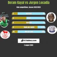 Beram Kayal vs Jurgen Locadia h2h player stats