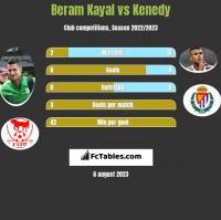 Beram Kayal vs Kenedy h2h player stats