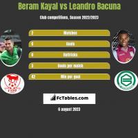 Beram Kayal vs Leandro Bacuna h2h player stats