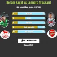 Beram Kayal vs Leandro Trossard h2h player stats