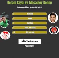 Beram Kayal vs Macauley Bonne h2h player stats