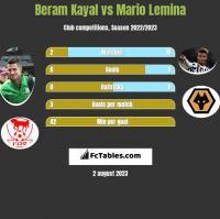 Beram Kayal vs Mario Lemina h2h player stats