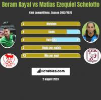 Beram Kayal vs Matias Ezequiel Schelotto h2h player stats