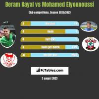 Beram Kayal vs Mohamed Elyounoussi h2h player stats
