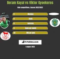 Beram Kayal vs Viktor Gyoekeres h2h player stats