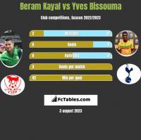 Beram Kayal vs Yves Bissouma h2h player stats