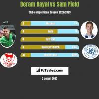 Beram Kayal vs Sam Field h2h player stats