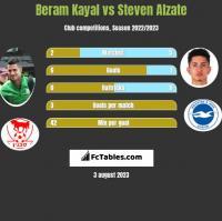 Beram Kayal vs Steven Alzate h2h player stats