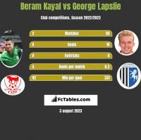 Beram Kayal vs George Lapslie h2h player stats