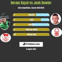 Beram Kayal vs Josh Bowler h2h player stats