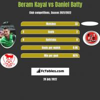 Beram Kayal vs Daniel Batty h2h player stats