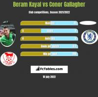 Beram Kayal vs Conor Gallagher h2h player stats