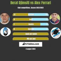 Berat Djimsiti vs Alex Ferrari h2h player stats